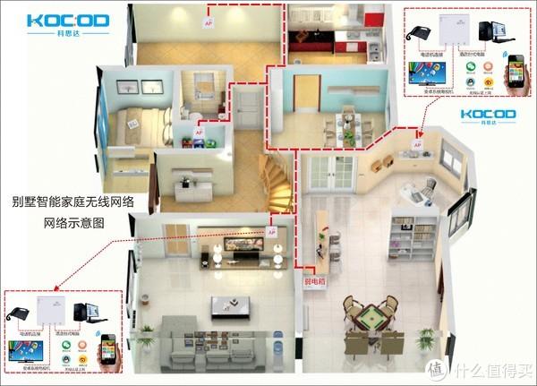 家庭别墅无线AP安装位置图
