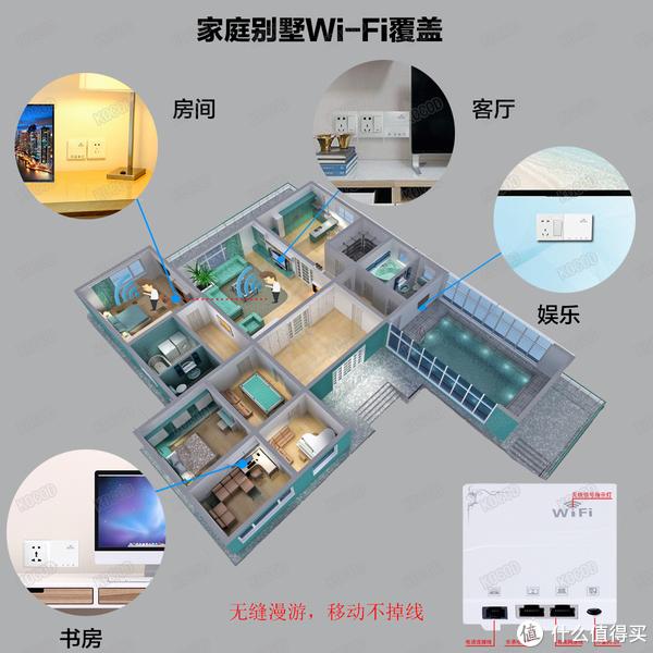 别墅无线WiFi覆盖解决方案 (无缝漫游、远程管理、AC集中管控配置)