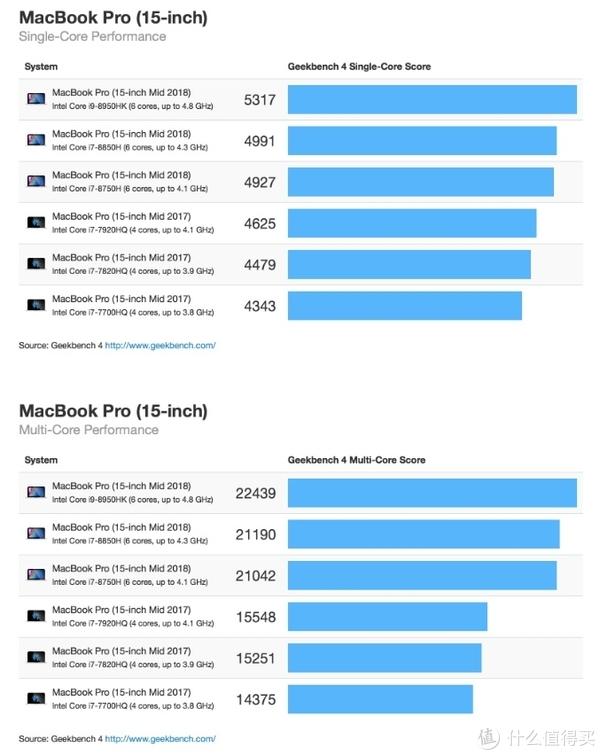 一款买了不后悔的笔记本电脑:APPLE 苹果 2018款MacBook Pro 笔记本电脑初体验