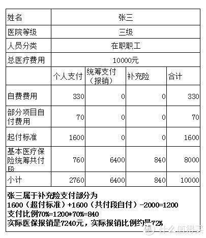 """低调的中国医保才是最大的""""药神""""—结合广州就医经历谈医保使用经验"""