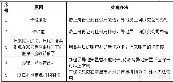 解读南昌社保公积金