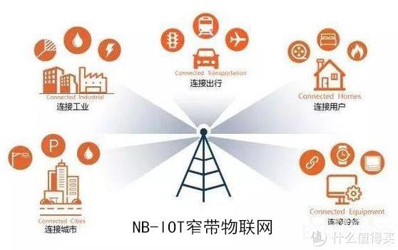 断电断网依然在线的家庭安全守护神—金咔哒NB-IoT 智能门锁
