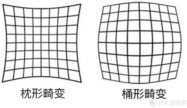 MTF曲线、色散畸变、T值...关于镜头你需要了解的一切