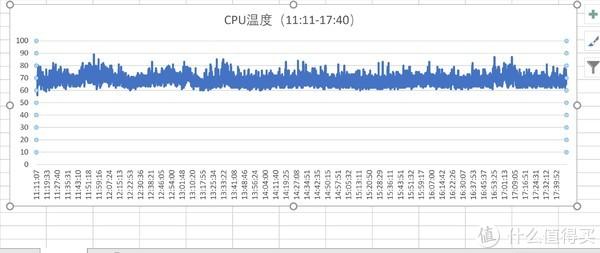 (11:11-17:40)此区间cpu温度平均值68.9℃