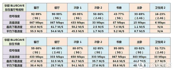 150-200平方米户型常用家庭组网方案大比拼