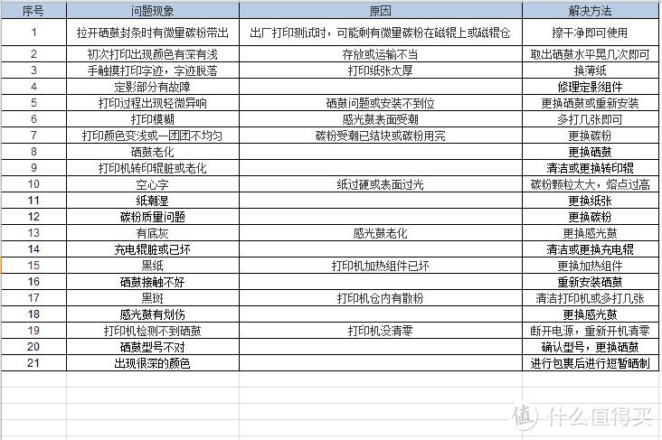惠普HP打印机 2612A V4INK 维芙茵 黑色硒鼓开箱
