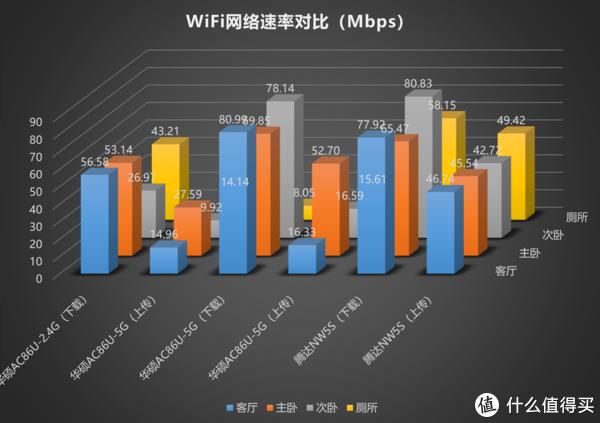 WiFi穿墙信号弱?3分钟组建家庭Mesh网络:Tenda 腾达 MW5S分布式路由器深度测评!