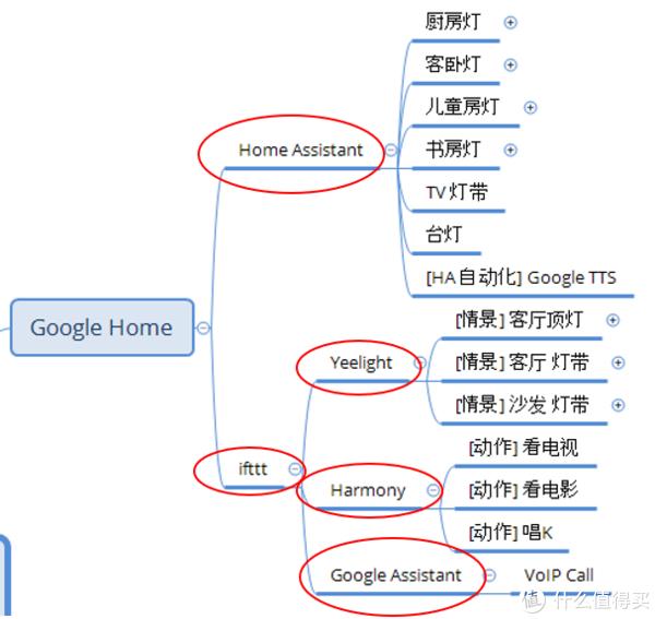 Google Home控制的设备终端(红圈内为使用的服务)