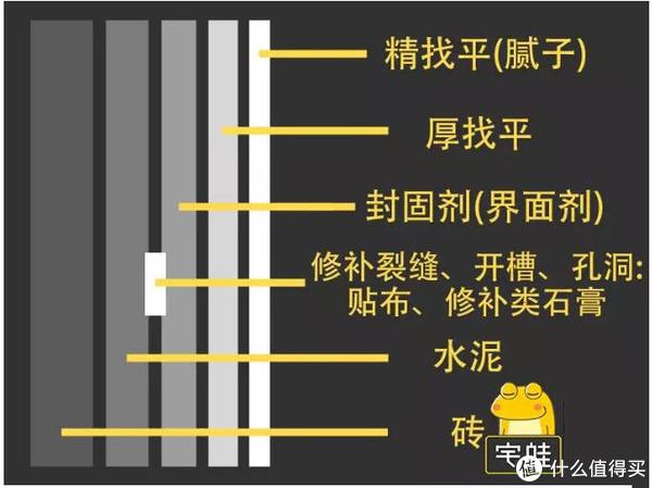 ▲墙面基层处理的各层