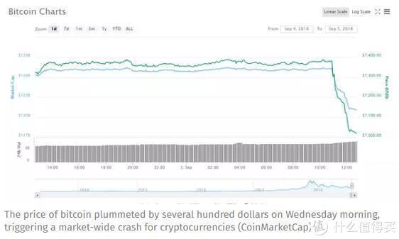比特币24小时暴跌14%神秘原因已找到?