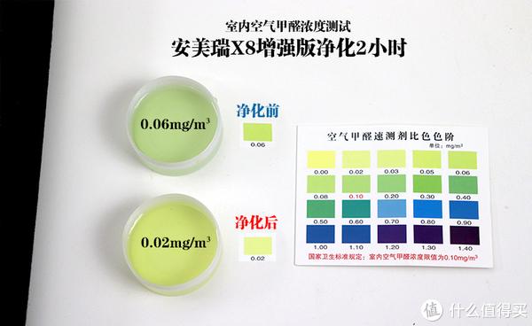 敢把成绩单贴脸上,安美瑞X8增强版除霾除甲醛实测