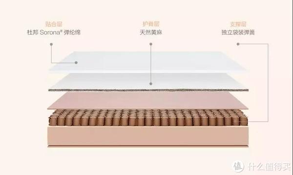 小米床垫这么优秀,就算免费为它写推广文我也乐意