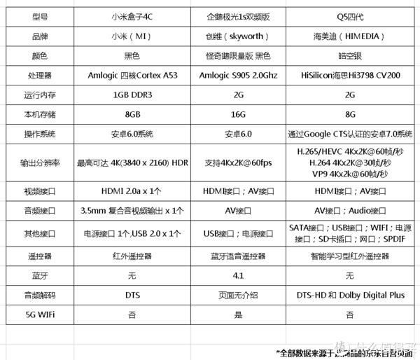 全部数据来源京东自营商品页面。