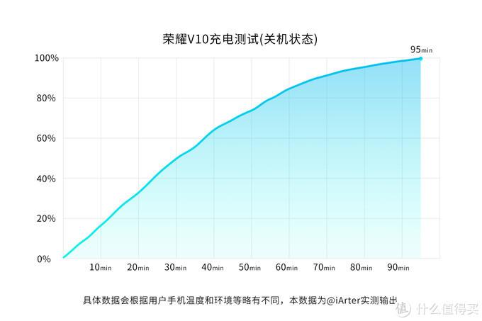 还能玩出新花样?!荣耀V10  8G尊享版VS GPU Turbo 全面对比众测报告