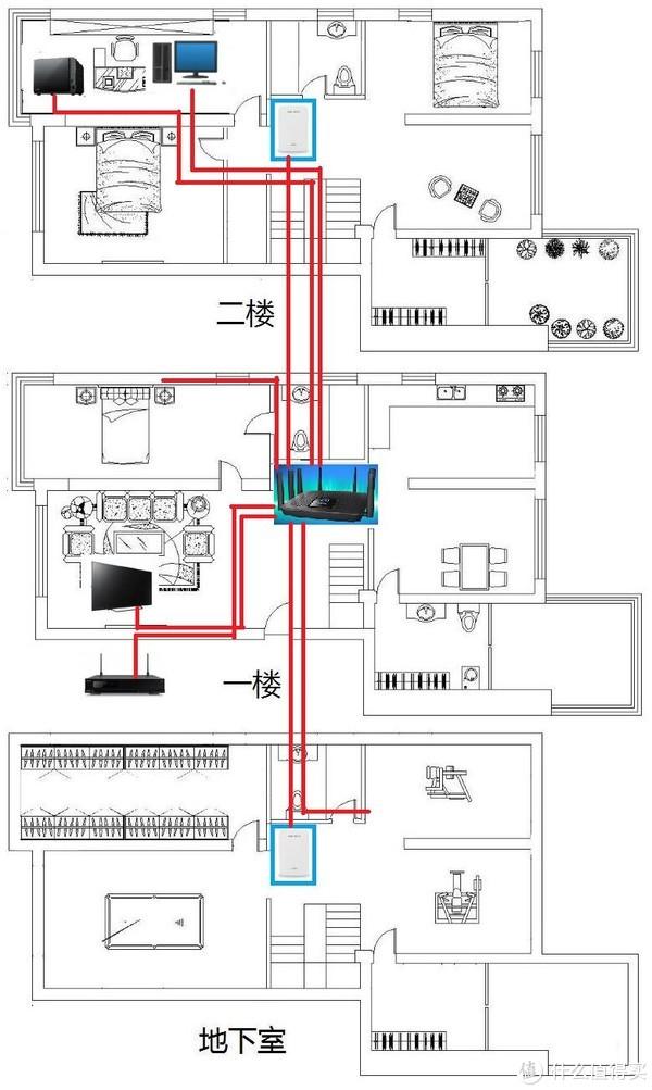 Linksys Velop 三频和双频混合?EA9500S+Velop?领势Mesh全家桶怎么玩?