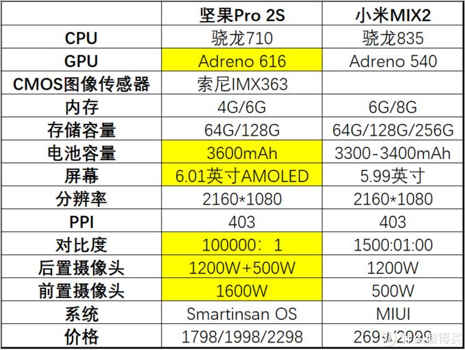 """坚果Pro 2S:用户体验至上,最富创新设计情怀和性价比的最佳中端手机之一(有""""TNT""""彩蛋哦)"""