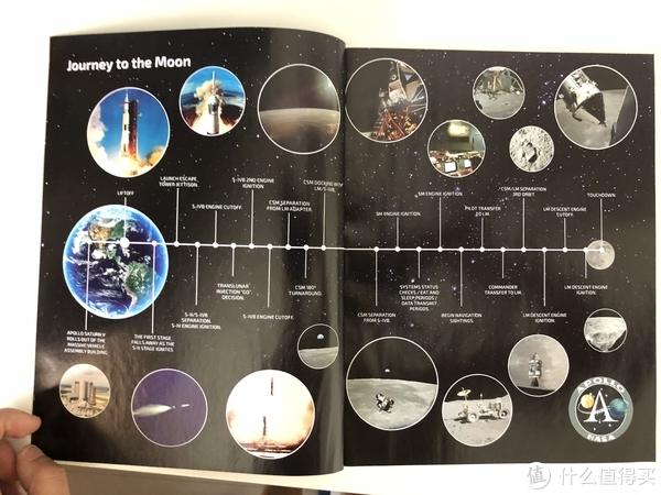 登月行动整体过程