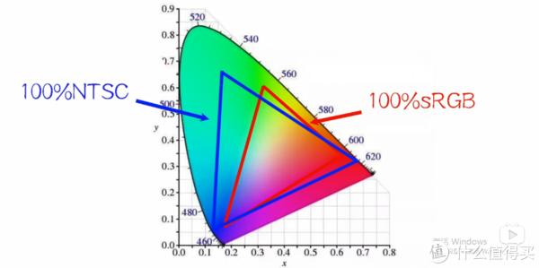 蓝色三角区域代表100%NTSC色域显示的范围,红色三角区域代表100%sRGB色域显示的范围。
