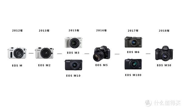 对于摄影萌新来说,佳能EOS M50、EOS M6、EOS M100三机型怎么选?