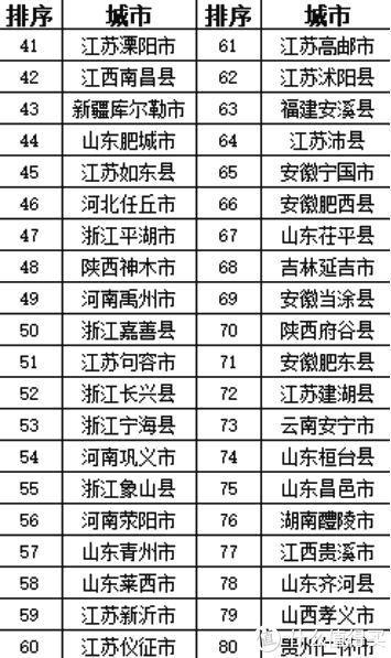 全国实力百强县出炉,这个省最多,你的家乡有几个?