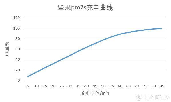 ▲坚果pro2s充电曲线