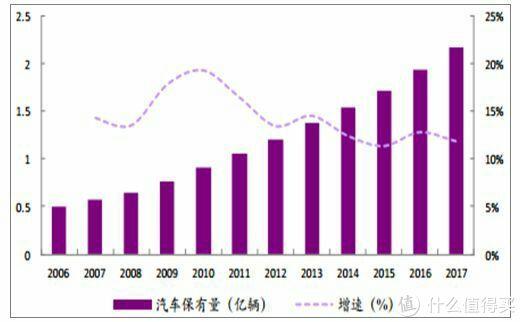 逐年递增的汽车保有量带动了一大批相关配套产业