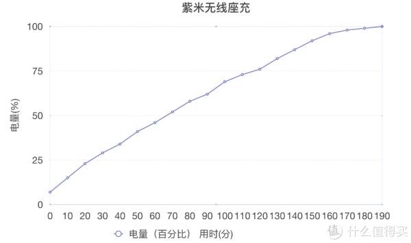 ▲充满用时比南孚稍短,实际充电也是差不多10分钟6%的样子。