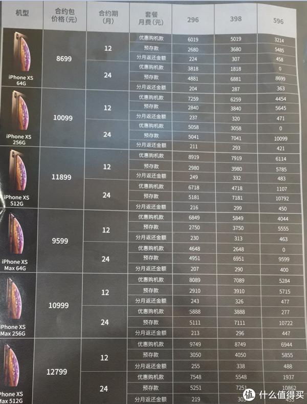 上海地区三大运营商iPhone合约计划对比(2018 10月)