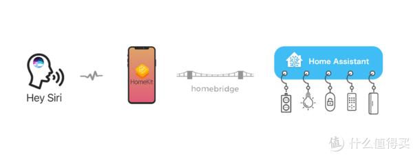 群晖HomeKit 篇十:群晖Docker快速搭建HomeBridge和HomeAssistant平台:让ios用户可以通过siri控制小米设备