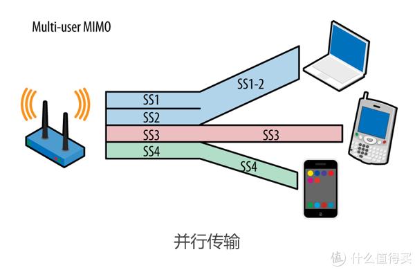 看懂WiFi规格的奥义,让你秒变无线路由器导购砖家!