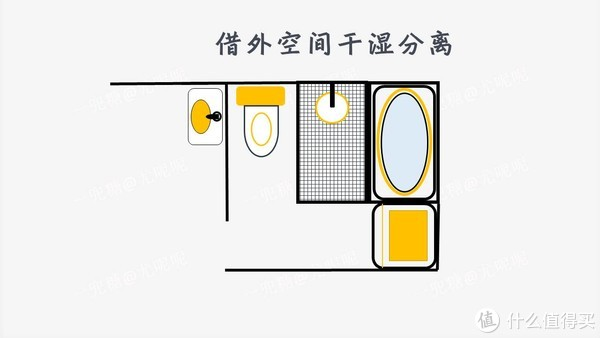 設計衛生間就是拼樂高,七張圖搞定衛生間尺寸!