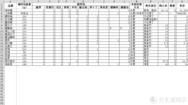 配料表统计(以实物为准)