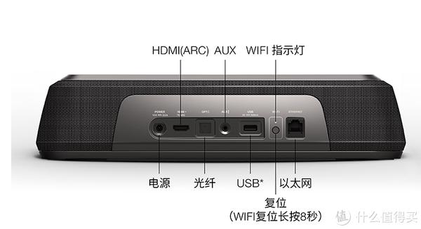 这是官方图左边开始:电源/HDMI(支援ARC音频)/光纤/3.5AUX/ 然后剩余右边大家可以忽略了国行版被看了)(国际版内置Google Cast 可以用谷歌home联机网络控制音箱播放音乐等)