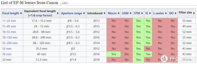 佳能官方EFM镜头大全,摘自wiki