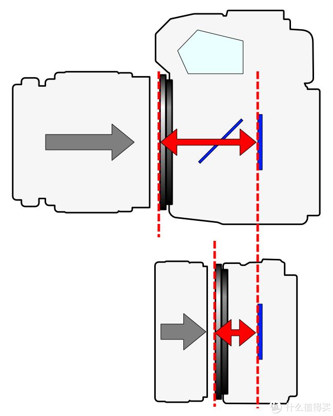 单反与无反的法兰距,来自wikipedia