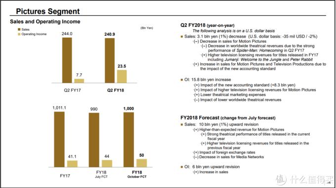 SONY 索尼 公开 2018年Q2财报,PS4总出货量8610万台,移动业务家里有矿