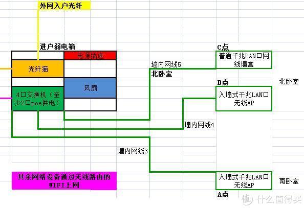 全屋网络布局(弱电箱,光猫,无线路由器,POE交换机,入墙式无线AP)