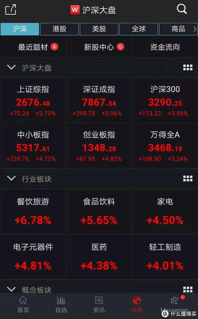 A股全线大涨    沪指收涨2.7%,创业板指飙升近5%