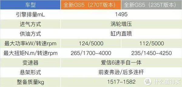 深度评测全新传祺GS5(下):行车素质合格,但天花板仍在那里