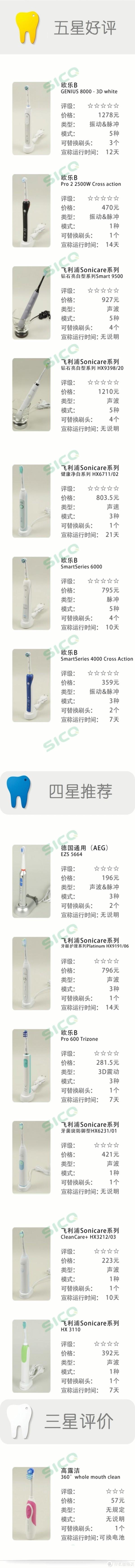 2018年电动牙刷比较试验—很多人牙齿黄是因为这件事没做对