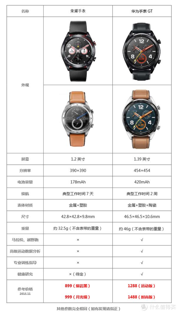 有亮点,但槽点更多:荣耀手表 Honor Watch(熔岩黑)开箱及简易测评
