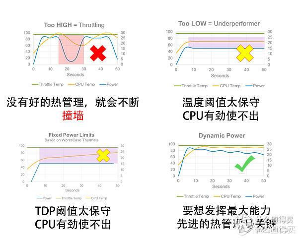 ▲8代低压平台热管理会限制i7的发挥。