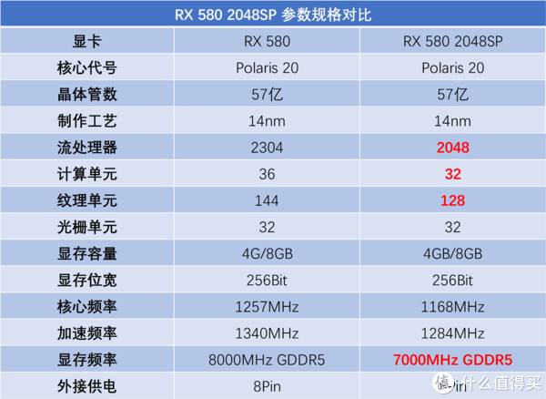超高性价比的A卡:迪兰RX 580 2048SP评测大揭幕