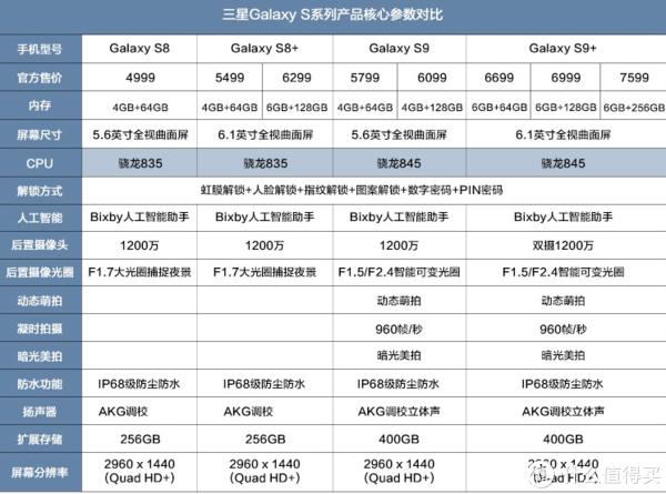 最具性价比的选择 简评三星S8+:去年的安卓机皇如今依旧能打
