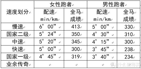 男女配速与全马成绩表
