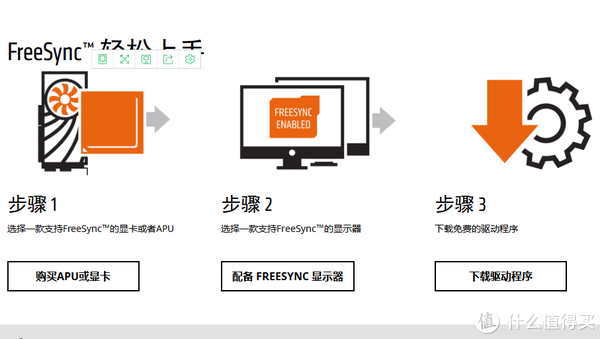 开启FreeSync的条件与步骤