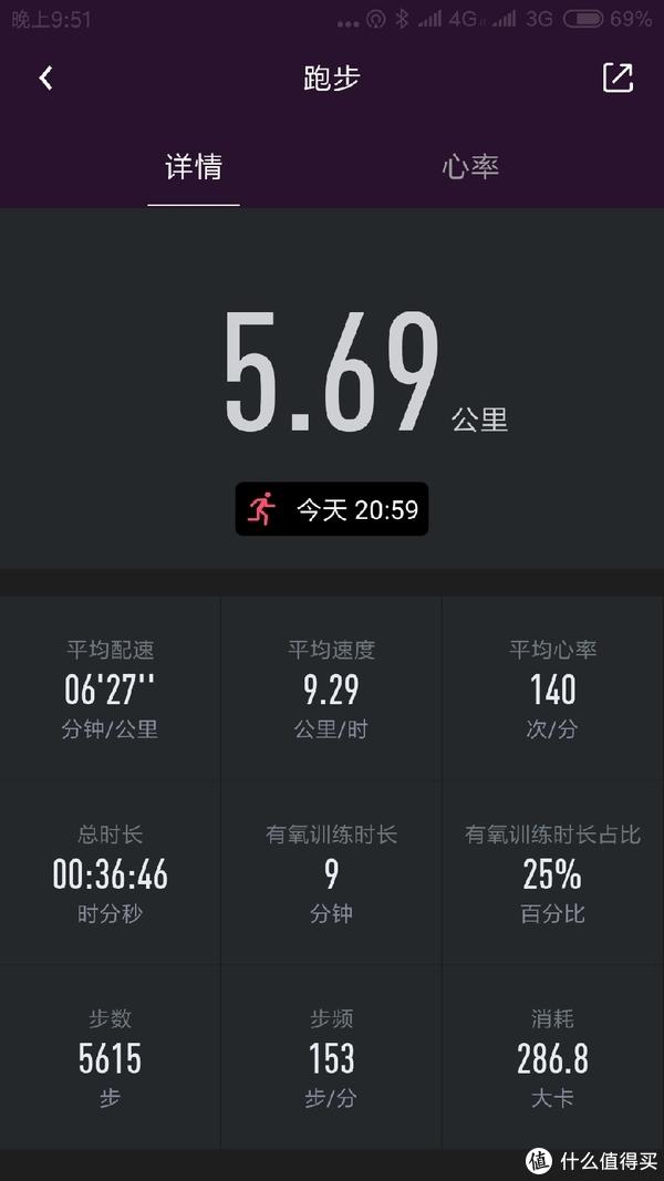 跑步数据总览(同步自乐心5,平均心率、有氧训练时长不同,其他数据与乐心2记录数据一致)