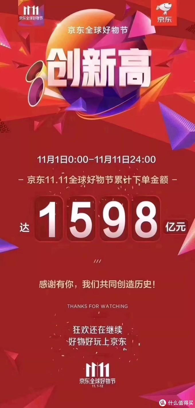 双11战绩:天猫总成交额2135亿,京东1598亿