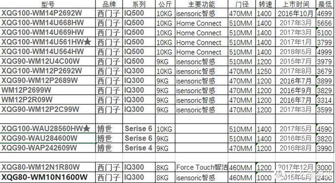 洗衣利器 博世 XQG100-WAU28568LW 10kg滚筒洗衣机