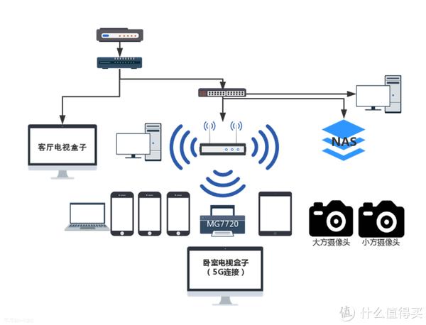 信号超越AC5300:网件Orbi RBR20分布式单体路由器体验